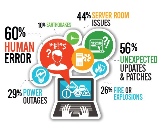 disaster and backup causes